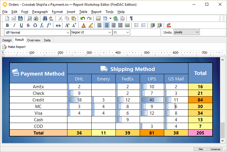 how to make a cross tabulation table